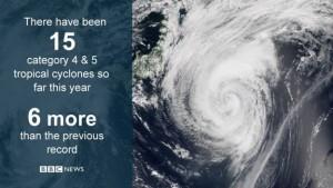 hurricane numbers